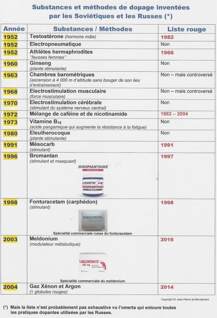 tableau substances russes